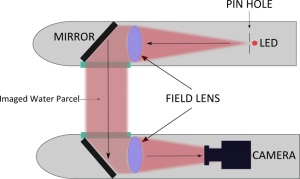 isiis optics